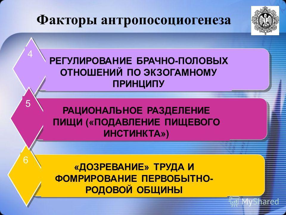 РЕГУЛИРОВАНИЕ БРАЧНО-ПОЛОВЫХ ОТНОШЕНИЙ ПО ЭКЗОГАМНОМУ ПРИНЦИПУ 4 «ДОЗРЕВАНИЕ» ТРУДА И ФОМРИРОВАНИЕ ПЕРВОБЫТНО- РОДОВОЙ ОБЩИНЫ 6 РАЦИОНАЛЬНОЕ РАЗДЕЛЕНИЕ ПИЩИ («ПОДАВЛЕНИЕ ПИЩЕВОГО ИНСТИНКТА») 5 Факторы антропосоциогенеза