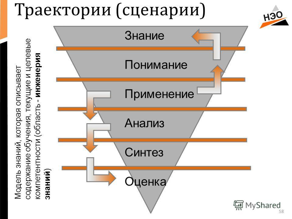 58 Знание Понимание Применение Анализ Синтез Оценка Модель знаний, которая описывает содержание обучения, текущие и целевые компетентности (область - инженерия знаний) Траектории (сценарии)