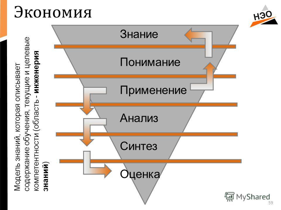 59 Знание Понимание Применение Анализ Синтез Оценка Модель знаний, которая описывает содержание обучения, текущие и целевые компетентности (область - инженерия знаний) Экономия