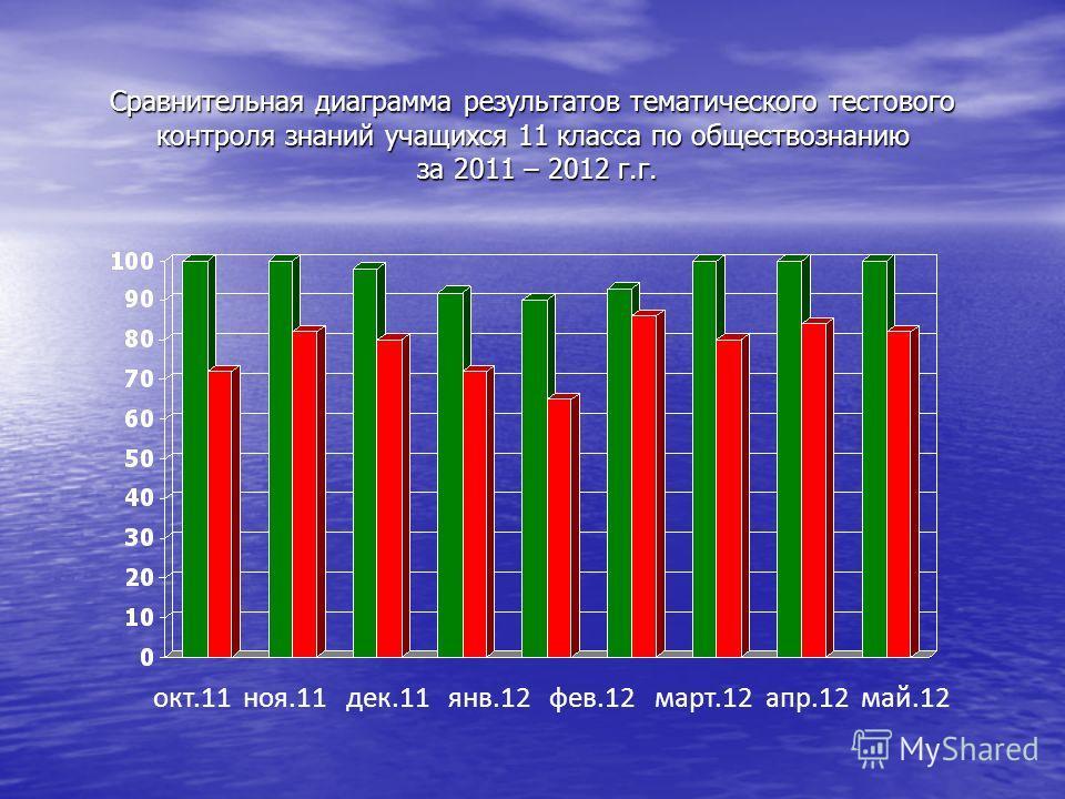 Сравнительная диаграмма результатов тематического тестового контроля знаний учащихся 10 класса по обществознанию за 2010 – 2011 г.г. окт.10 ноя.10 дек.10 янв.11 фев.11 март.11 апр.11 май.11