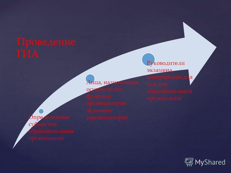 Определенные субъектом образовательные организации Лица, назначенные осуществлять функции организаторов экзамена (организаторы) Руководители экзамена, назначаемые для каждой образовательной организации Проведение ГИА