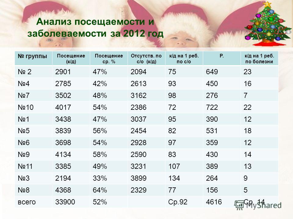 Анализ посещаемости и заболеваемости за 2012 год группы Посещение (к/д) Посещение ср. % Отсутств. по с/о (к/д) к/д на 1 реб. по с/о Р.к/д на 1 реб. по болезни 2290147%20947564923 4278542%26139345016 7350248%3162982767 10401754%23867272222 1343847%303