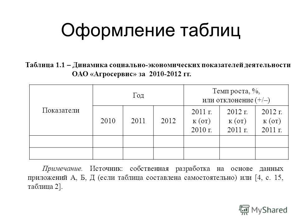 Таблица 1.1 – Динамика социально-экономических показателей деятельности ОАО «Агросервис» за 2010-2012 гг. Показатели Год Темп роста, %, или отклонение (+/–) 201020112012 2011 г. к (от) 2010 г. 2012 г. к (от) 2011 г. 2012 г. к (от) 2011 г. Примечание.