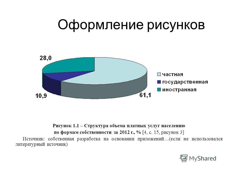 Рисунок 1.1 – Структура объема платных услуг населению по формам собственности за 2012 г., % [4, с. 15, рисунок 3] Источник: собственная разработка на основании приложений…(если не использовался литературный источник) Оформление рисунков