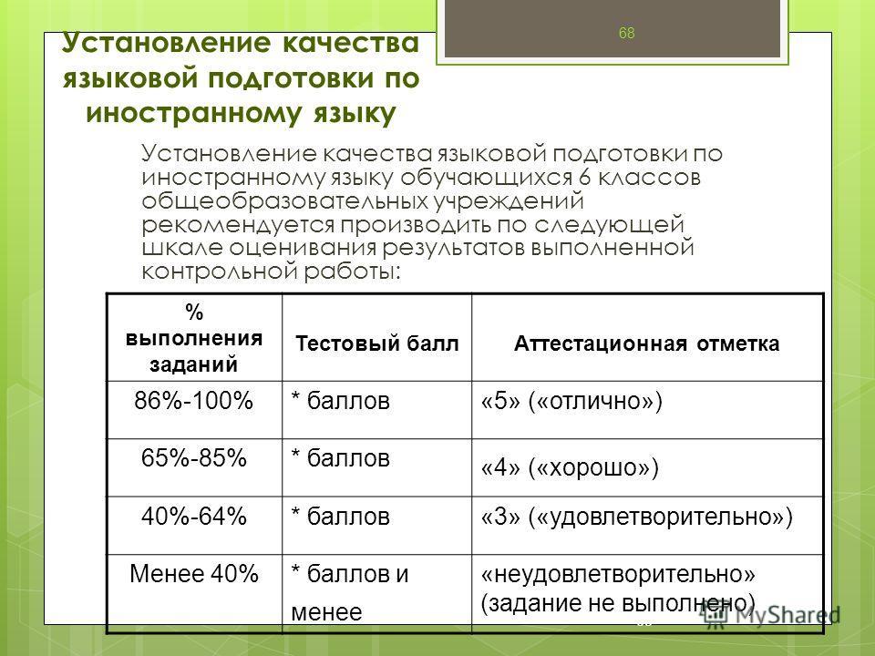 68 % выполнения заданий Тестовый баллАттестационная отметка 86%-100%* баллов«5» («отлично») 65%-85%* баллов «4» («хорошо») 40%-64%* баллов«3» («удовлетворительно») Менее 40%* баллов и менее «неудовлетворительно» (задание не выполнено) 68 Установление