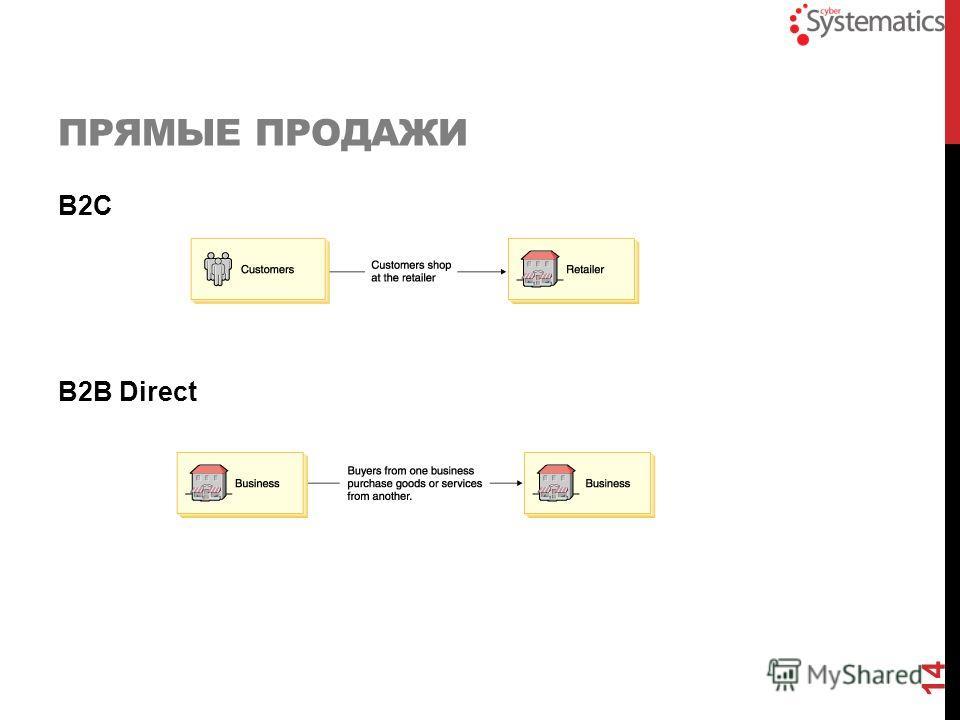 ПРЯМЫЕ ПРОДАЖИ B2C B2B Direct 14