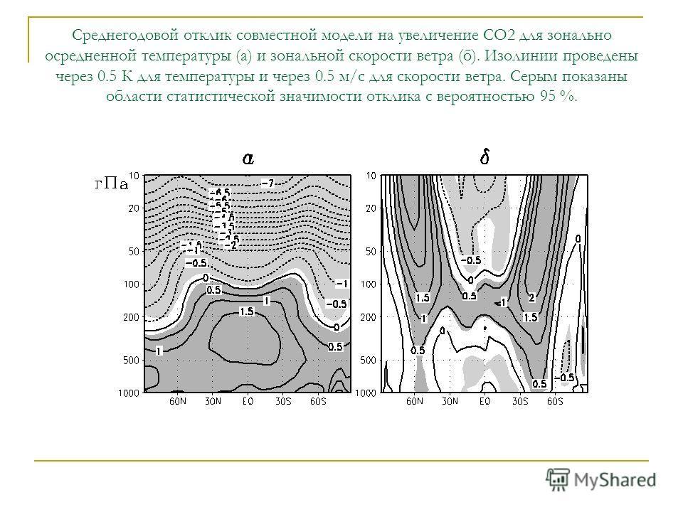 Среднегодовой отклик совместной модели на увеличение CO2 для зонально осредненной температуры (а) и зональной скорости ветра (б). Изолинии проведены через 0.5 К для температуры и через 0.5 м/с для скорости ветра. Серым показаны области статистической