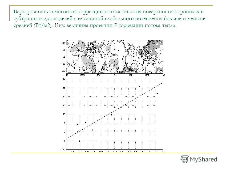 Верх: разность композитов коррекции потока тепла на поверхности в тропиках и субтропиках для моделей с величиной глобального потепления больше и меньше средней (Вт/м2). Низ: величина проекции P коррекции потока тепла.