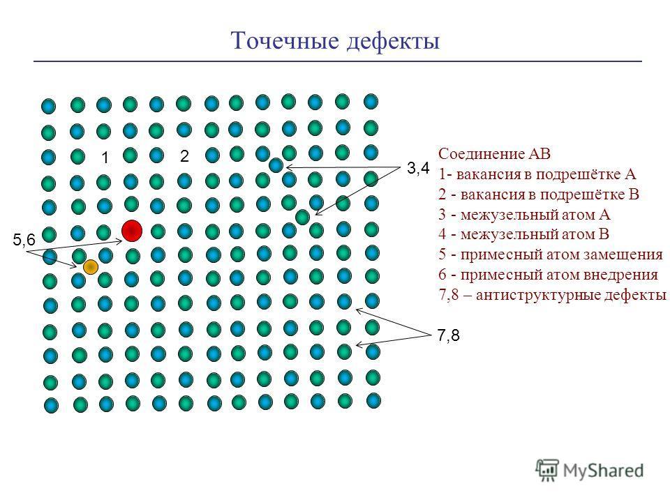 Точечные дефекты Соединение АВ 1- вакансия в подрешётке А 2 - вакансия в подрешётке В 3 - межузельный атом А 4 - межузельный атом В 5 - примесный атом замещения 6 - примесный атом внедрения 7,8 – антиструктурные дефекты