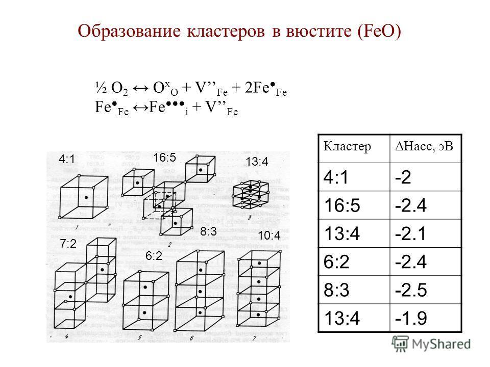 Образование кластеров в вюстите (FeO) ½ O 2 O x O + V Fe + 2Fe Fe Fe Fe Fe i + V Fe 4:1 16:5 13:4 7:2 6:2 8:3 10:4 КластерΔHасс, эВ 4:1-2 16:5-2.4 13:4-2.1 6:2-2.4 8:3-2.5 13:4-1.9