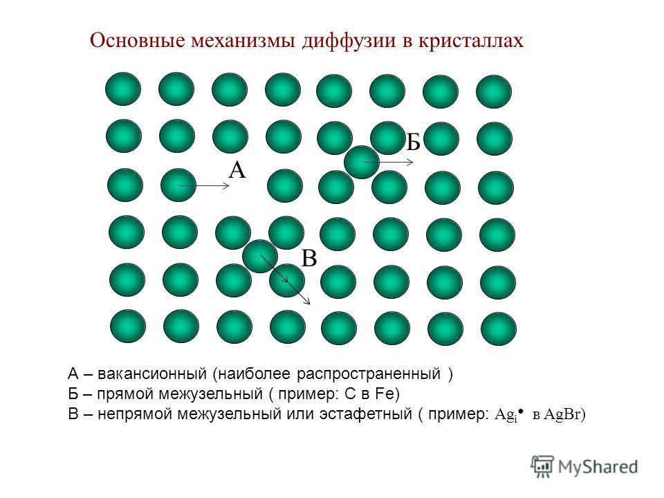 A Б В Основные механизмы диффузии в кристаллах А – вакансионный (наиболее распространенный ) Б – прямой межузельный ( пример: С в Fe) В – непрямой межузельный или эстафетный ( пример: Аg i в AgBr)