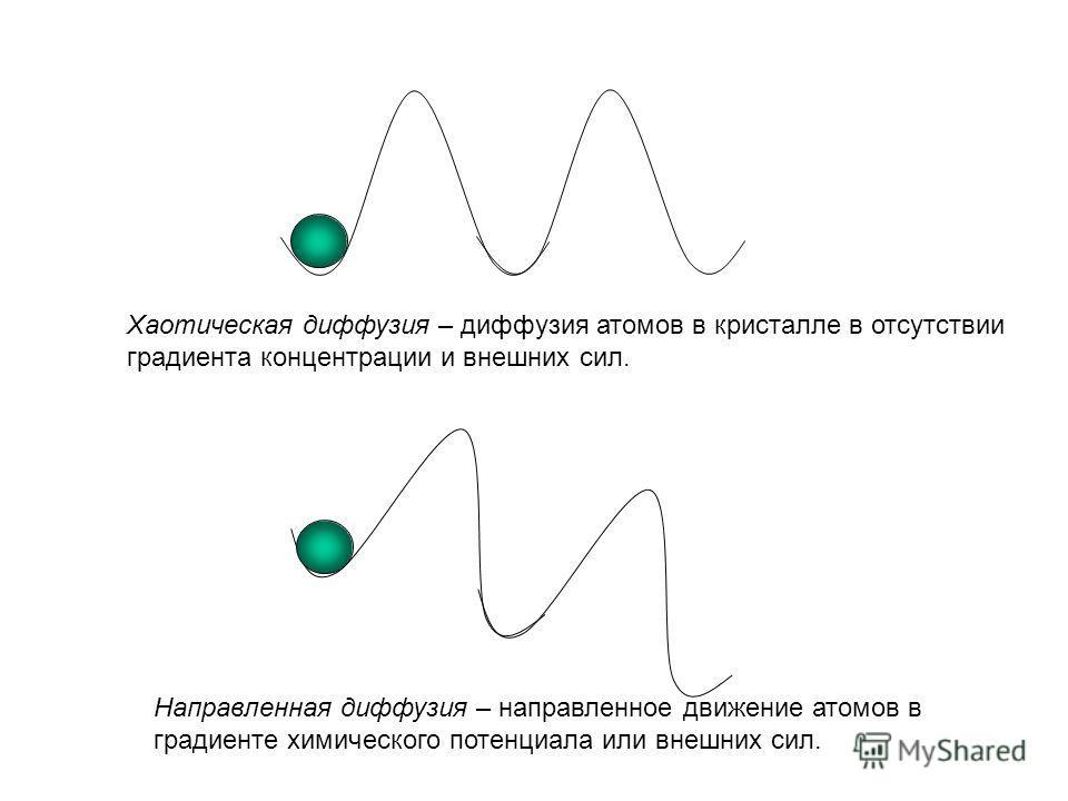 Хаотическая диффузия – диффузия атомов в кристалле в отсутствии градиента концентрации и внешних сил. Направленная диффузия – направленное движение атомов в градиенте химического потенциала или внешних сил.