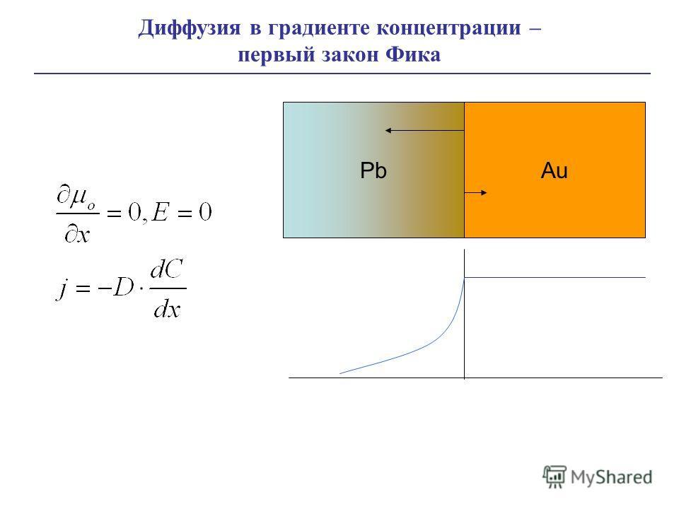 Диффузия в градиенте концентрации – первый закон Фика PbAu