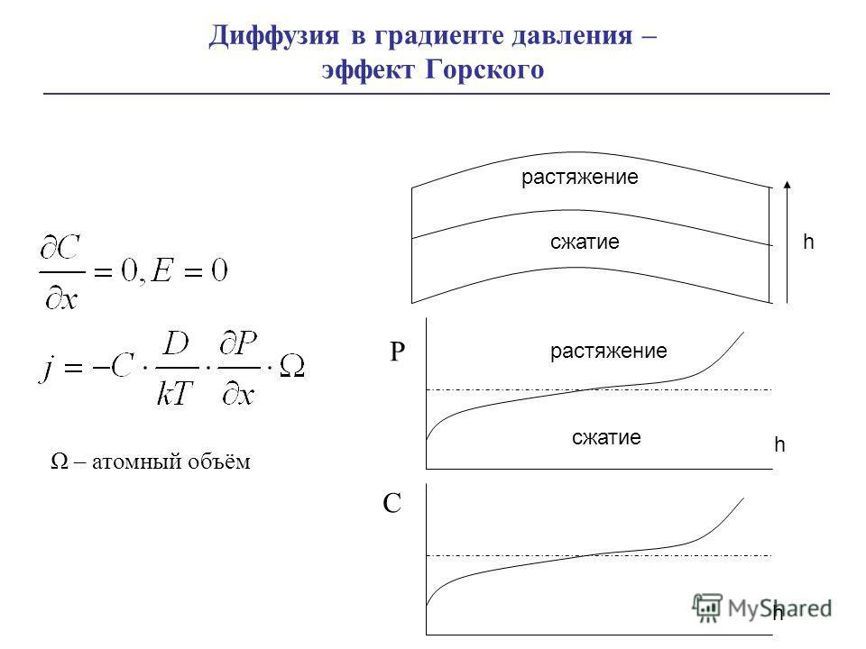 Диффузия в градиенте давления – эффект Горского Ω – атомный объём сжатие растяжение P C h h h сжатие растяжение