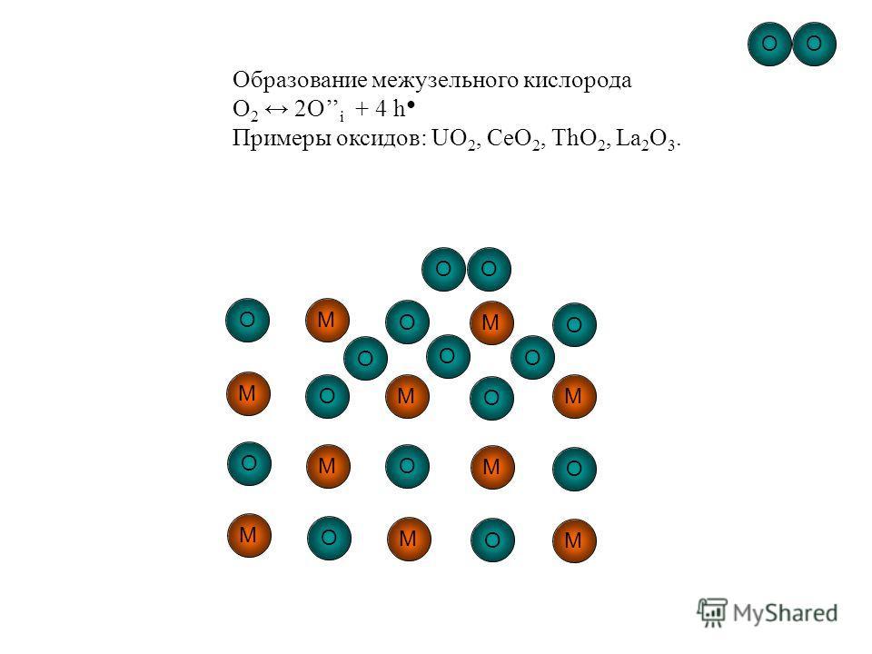 O M O M OO M O MM O M O M OO M O MM OOOOOOO Образование межузельного кислорода O 2 2O i + 4 h Примеры оксидов: UO 2, CeO 2, ThO 2, La 2 O 3.