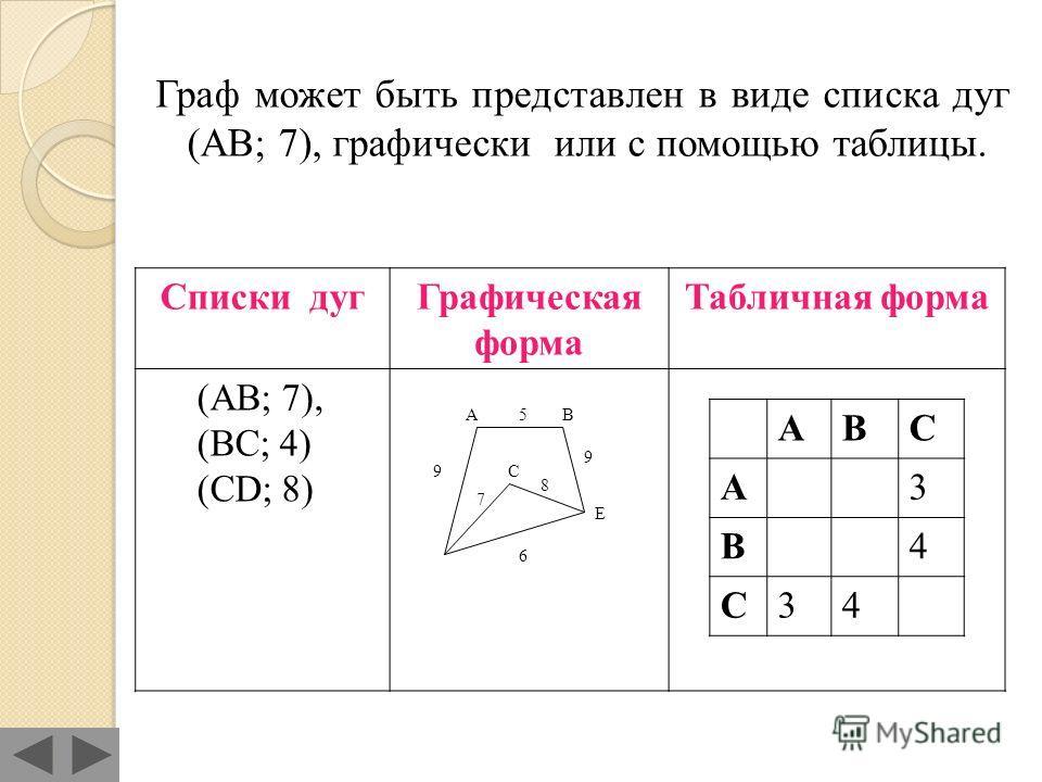ГРАФ – это средство наглядного представления элементов объекта связей между ними. Граф состоит из вершин (или узлов), связанных дугами или отрезками – ребрами. Две вершины, соединенные дугой или ребром, называются смежными. Каждому ребру или дуге соо