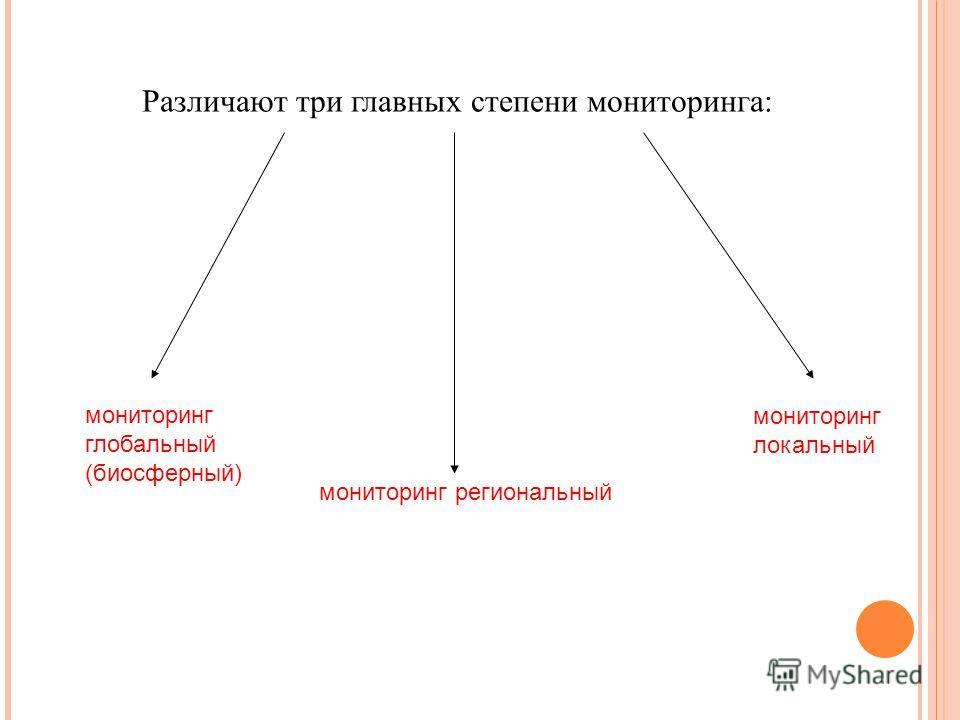 Различают три главных степени мониторинга: мониторинг глобальный (биосферный) мониторинг региональный мониторинг локальный