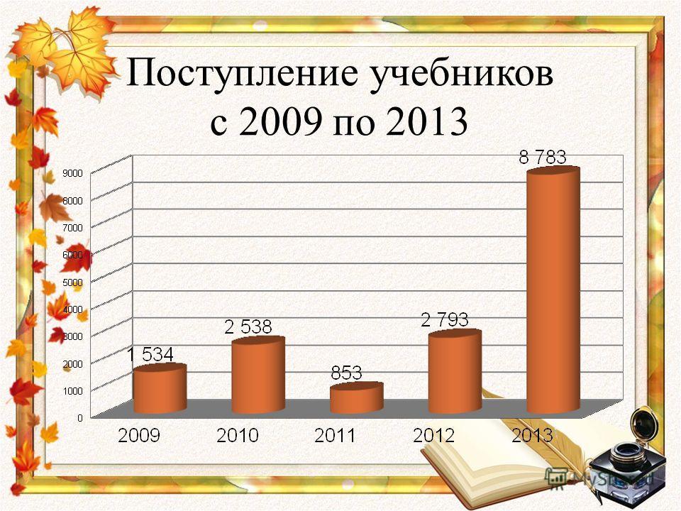 Поступление учебников с 2009 по 2013