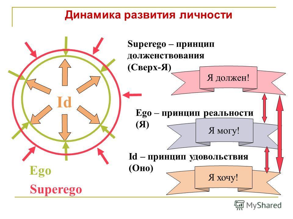Динамика развития личности Id Ego Superego Superego – принцип долженствования (Сверх-Я) Я должен! Id – принцип удовольствия (Оно) Я хочу! Ego – принцип реальности (Я) Я могу!