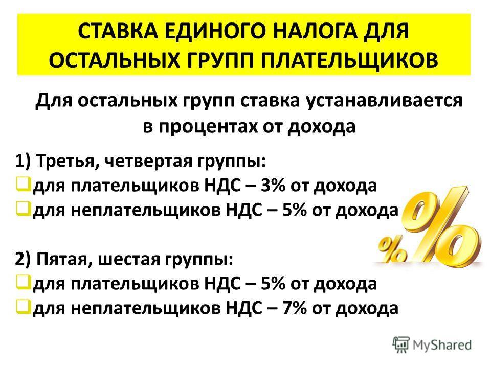 СТАВКА ЕДИНОГО НАЛОГА ДЛЯ ОСТАЛЬНЫХ ГРУПП ПЛАТЕЛЬЩИКОВ Для остальных групп ставка устанавливается в процентах от дохода 1) Третья, четвертая группы: для плательщиков НДС – 3% от дохода для неплательщиков НДС – 5% от дохода 2) Пятая, шестая группы: дл