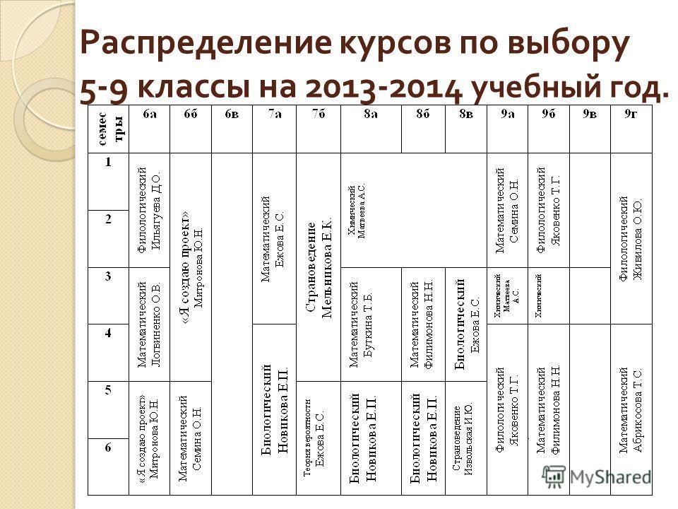 Распределение курсов по выбору 5-9 классы на 2013-2014 учебный год.