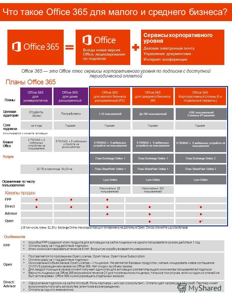 Планы Office 365 Что такое Office 365 для малого и среднего бизнеса? Всегда новая версия Office, лицензирование по подписке Сервисы корпоративного уровня Деловая электронная почта Управление документами Интернет-конференции Office 365 это Office плюс