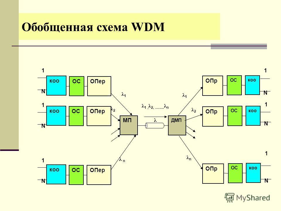 МП ДМП λ 1 ОСОПер N коо ОС ОПр коо N 1 1 ОСОПер N коо 1 ОСОПер N коо ОС ОПр коо N 1 ОС ОПр коо N 1 λ 1, λ 2, …….. λ n λ1λ1 λ2λ2 λ n λnλn λ1λ1 λ2λ2 Обобщенная схема WDM