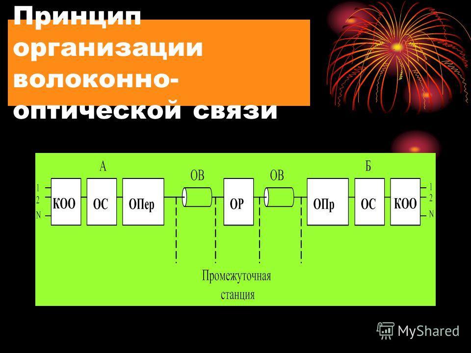 Принцип организации волоконно- оптической связи