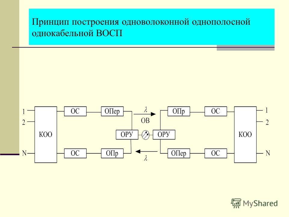 Принцип построения одноволоконной однополосной однокабельной ВОСП