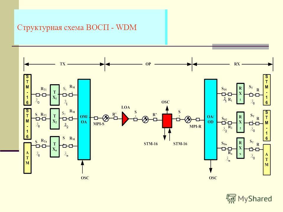 Структурная схема ВОСП - WDM