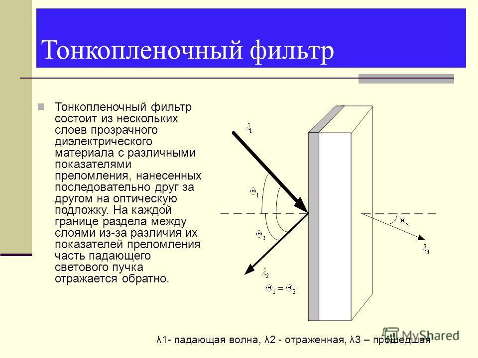 Тонкопленочный фильтр Тонкопленочный фильтр состоит из нескольких слоев прозрачного диэлектрического материала с различными показателями преломления, нанесенных последовательно друг за другом на оптическую подложку. На каждой границе раздела между сл