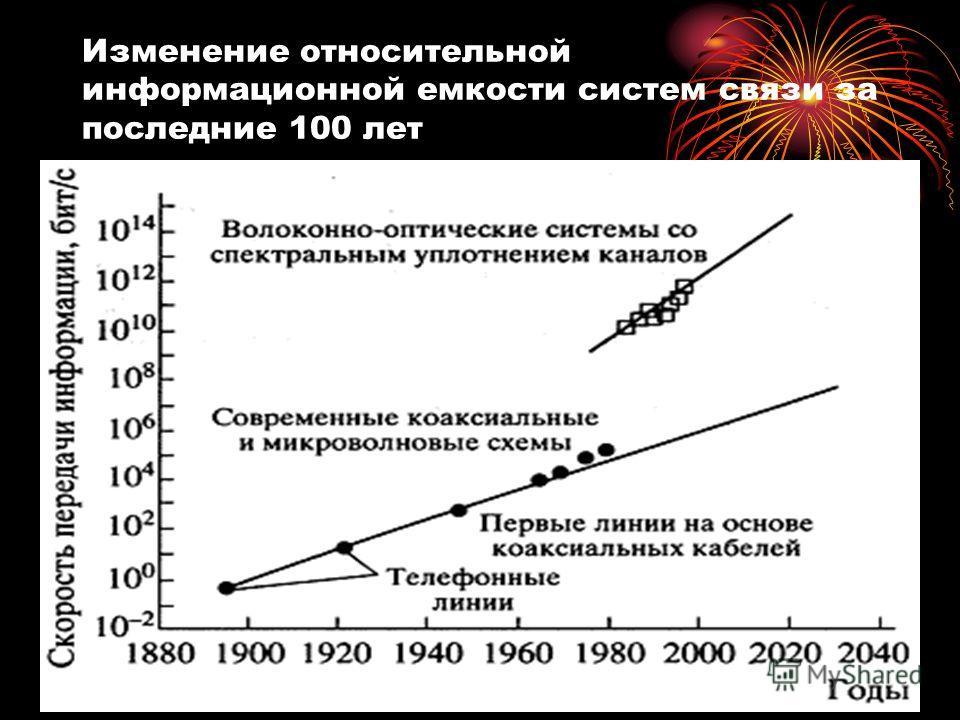 Изменение относительной информационной емкости систем связи за последние 100 лет Рис. 1. Изменение относительной информационной емкости систем связи за последние 100 лет