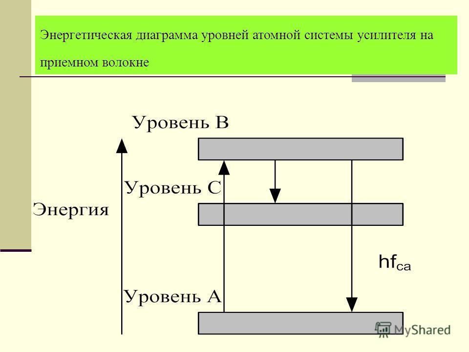 Энергетическая диаграмма уровней атомной системы усилителя на приемном волокне