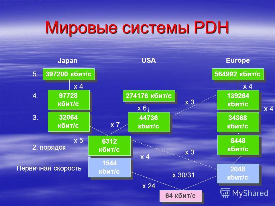 2048 кбит/с 64 кбит/с x 4 x 30/31 x 24 x 3 x 7 x 5 x 3 Japan USA Europe Первичная скорость 2. порядок 3. 4. 5. 32064 кбит/с x 3 97728 кбит/с 397200 кбит/с x 4 34368 кбит/с 139264 кбит/с x 4 564992 кбит/с x 4 8448 кбит/с 44736 кбит/с 274176 кбит/с x 6