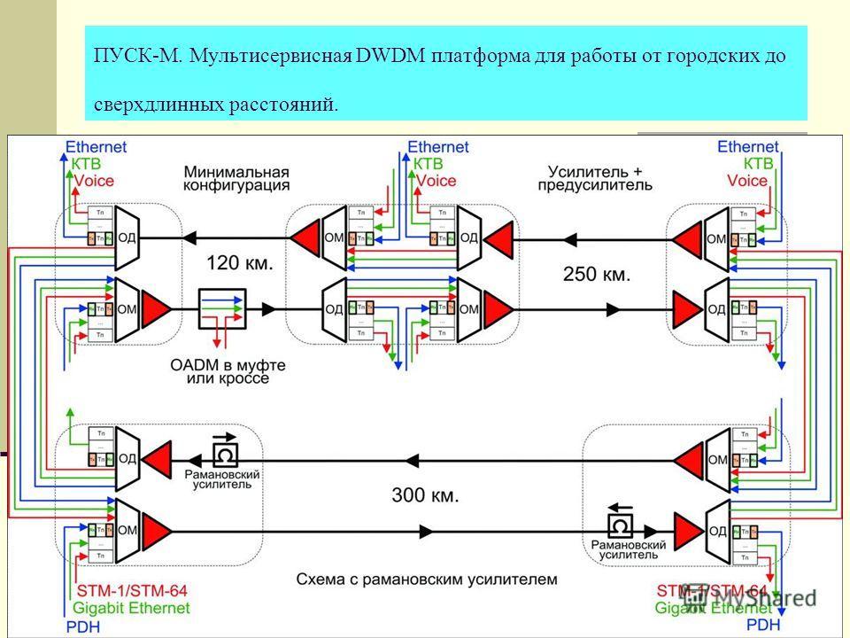 ПУСК-М. Мультисервисная DWDM платформа для работы от городских до сверхдлинных расстояний.