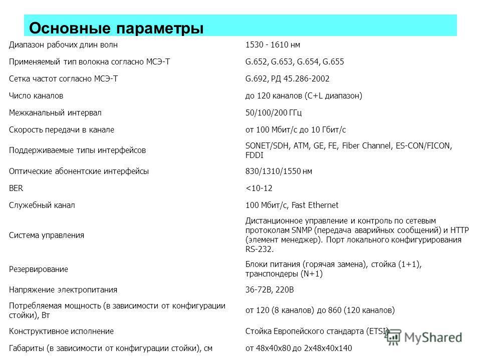 Основные параметры Диапазон рабочих длин волн1530 - 1610 нм Применяемый тип волокна согласно МСЭ-ТG.652, G.653, G.654, G.655 Сетка частот согласно МСЭ-ТG.692, РД 45.286-2002 Число каналовдо 120 каналов (C+L диапазон) Межканальный интервал50/100/200 Г