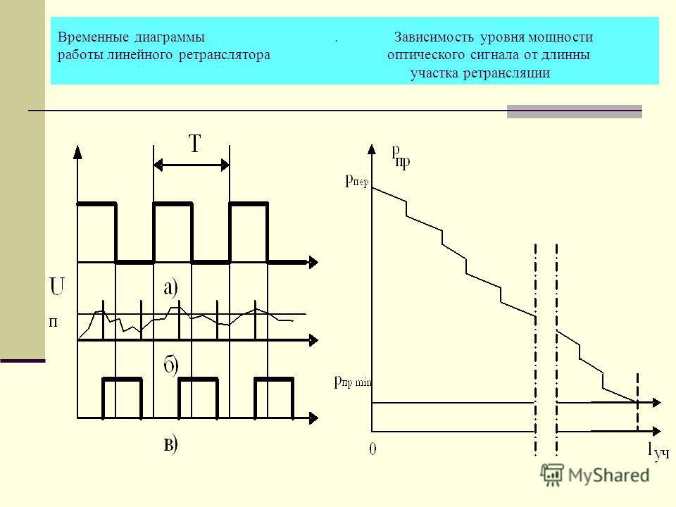Временные диаграммы. Зависимость уровня мощности работы линейного ретранслятора оптического сигнала от длинны участка ретрансляции
