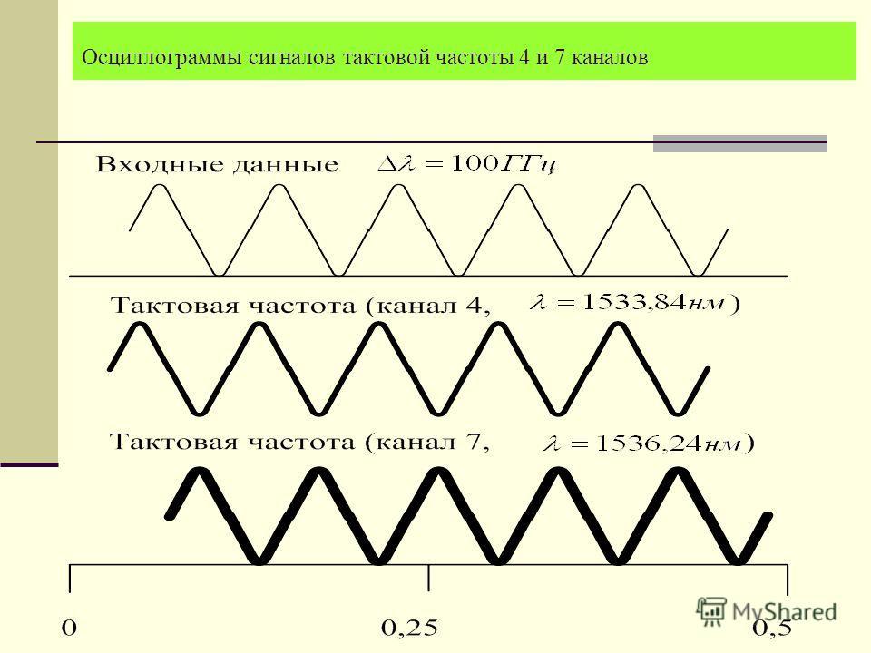 Осциллограммы сигналов тактовой частоты 4 и 7 каналов