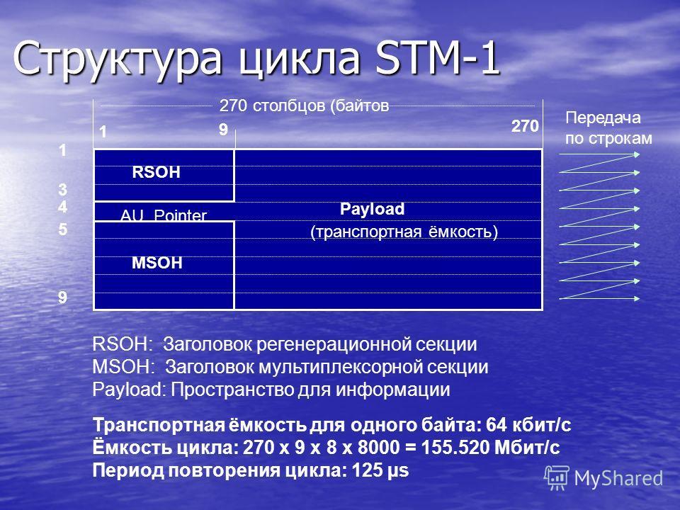 Структура цикла STM-1 RSOH: Заголовок регенерационной секции MSOH: Заголовок мультиплексорной секции Payload: Пространство для информации Транспортная ёмкость для одного байта: 64 кбит/с Ёмкость цикла: 270 x 9 x 8 x 8000 = 155.520 Мбит/с Период повто