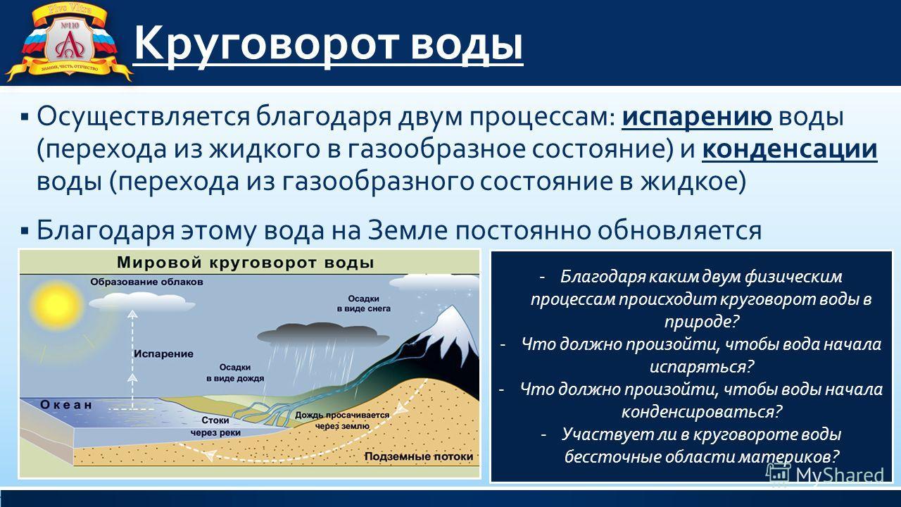 схема воды суши презентация