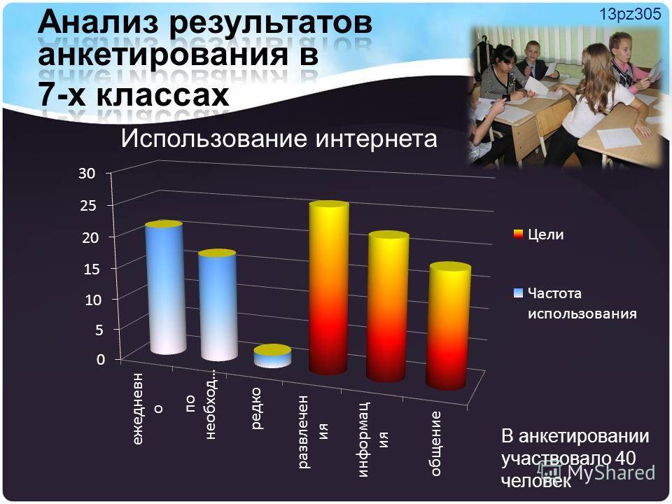 Использование интернета 13pz305 В анкетировании участвовало 40 человек