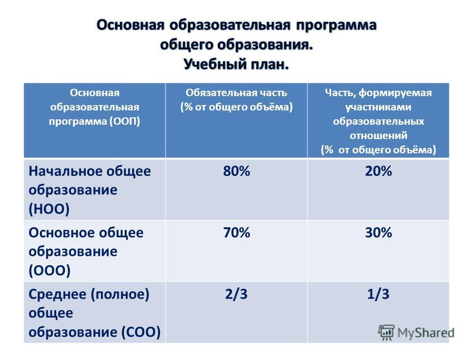 Основная образовательная программа (ООП) Обязательная часть (% от общего объёма) Часть, формируемая участниками образовательных отношений (% от общего объёма) Начальное общее образование (НОО) 80%20% Основное общее образование (ООО) 70%30% Среднее (п