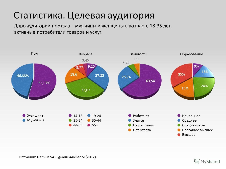 8,77 Источник: Gemius SA – gemiusAudience (2012). Занятость Пол ВозрастОбразование 46,33% 53,67% 27,85 32,07 18,6 3,45 9,25 63,54 25,74 5,42 5,3 16% 35% 9% 16% 24% Женщины Мужчины 14-18 25-34 44-55 19-24 35-44 55+ Работают Учатся Не работают Нет отве