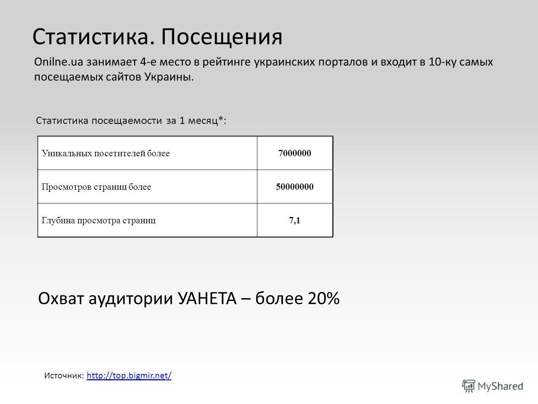 Уникальных посетителей более7000000 Просмотров страниц более50000000 Глубина просмотра страниц7,1 Статистика посещаемости за 1 месяц*: Статистика. Посещения Onilne.ua занимает 4-е место в рейтинге украинских порталов и входит в 10-ку самых посещаемых