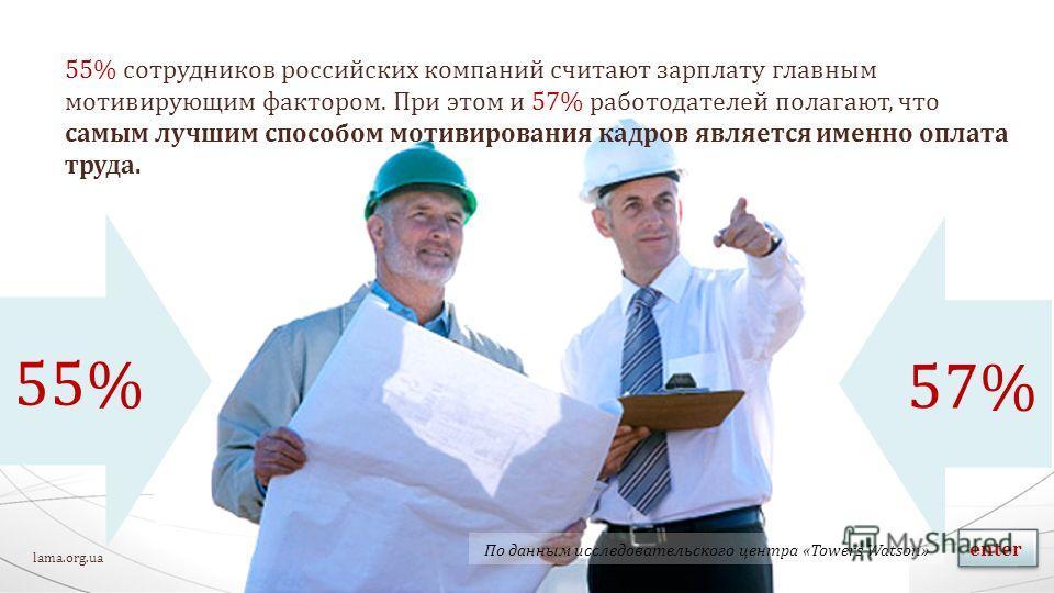 55% сотрудников российских компаний считают зарплату главным мотивирующим фактором. При этом и 57% работодателей полагают, что самым лучшим способом мотивирования кадров является именно оплата труда. enter По данным исследовательского центра «Towers