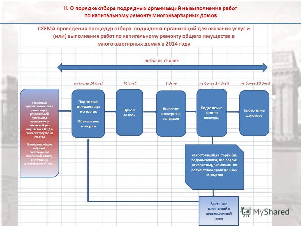 II. О порядке отбора подрядных организаций на выполнение работ по капитальному ремонту многоквартирных домов