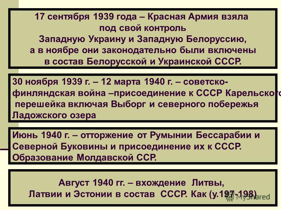 Август 1940 гг. – вхождение Литвы, Латвии и Эстонии в состав СССР. Как (у.197-198) 17 сентября 1939 года – Красная Армия взяла под свой контроль Западную Украину и Западную Белоруссию, а в ноябре они законодательно были включены в состав Белорусской