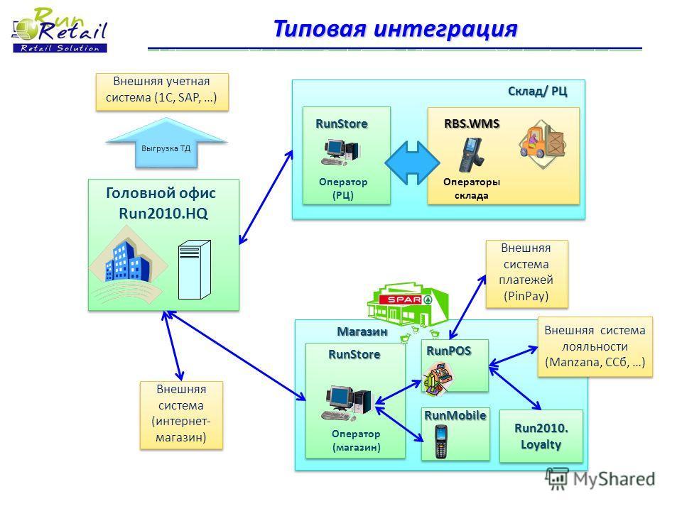 Типовая интеграция Склад/ РЦ Оператор (РЦ) Головной офис Run2010.HQ Головной офис Run2010.HQ Магазин Оператор (магазин) Внешняя учетная система (1С, SAP, …) Выгрузка ТД RunStoreRBS.WMS Операторы склада RunStore RunPOS RunMobile Внешняя система лояльн