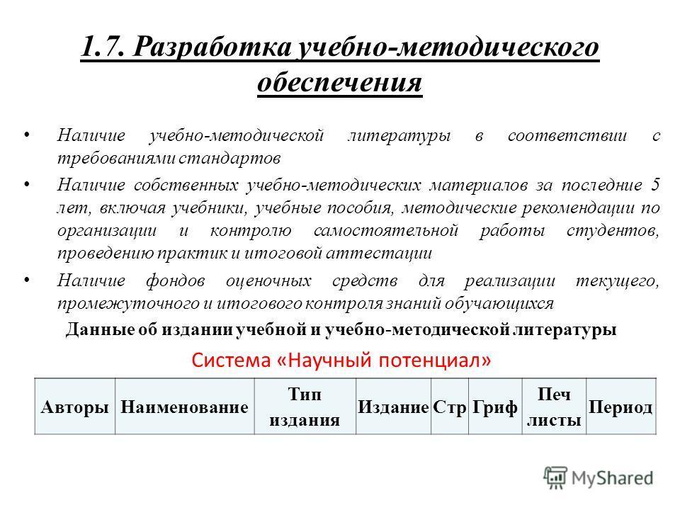 1.7. Разработка учебно-методического обеспечения Наличие учебно-методической литературы в соответствии с требованиями стандартов Наличие собственных учебно-методических материалов за последние 5 лет, включая учебники, учебные пособия, методические ре