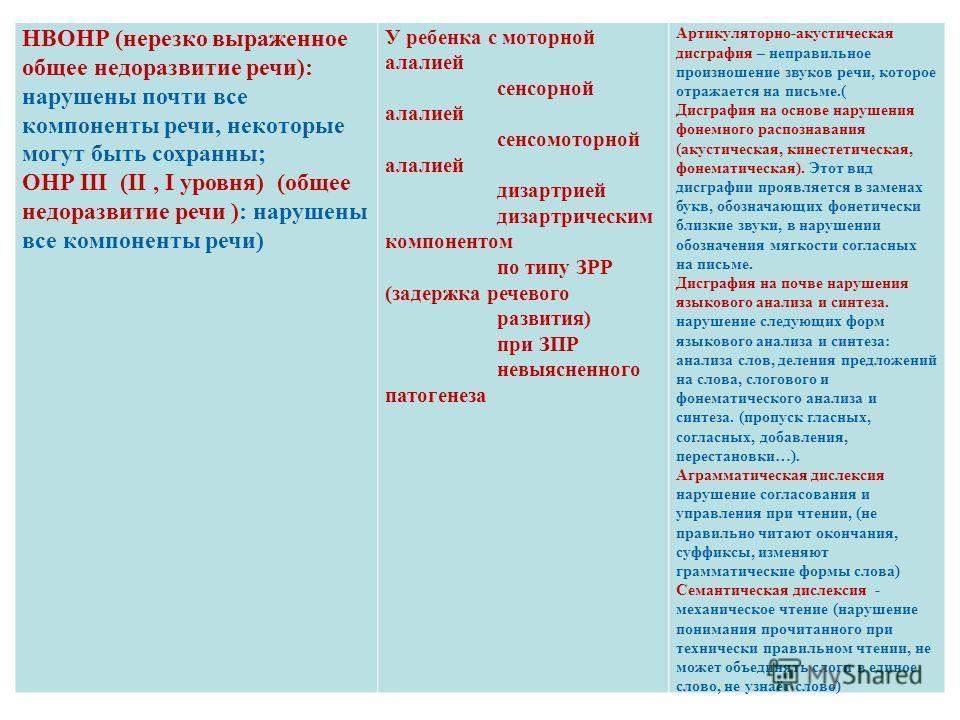 НВОНР (нерезко выраженное общее недоразвитие речи): нарушены почти все компоненты речи, некоторые могут быть сохранны; ОНР III (II, I уровня) (общее недоразвитие речи ): нарушены все компоненты речи) У ребенка с моторной алалией сенсорной алалией сен